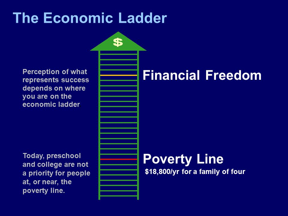 The Economic Ladder Perception of what represents success depends on where you are on the economic ladder.