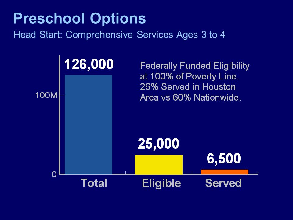 Head Start: Comprehensive Services Ages 3 to 4