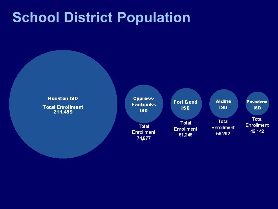 School District Population