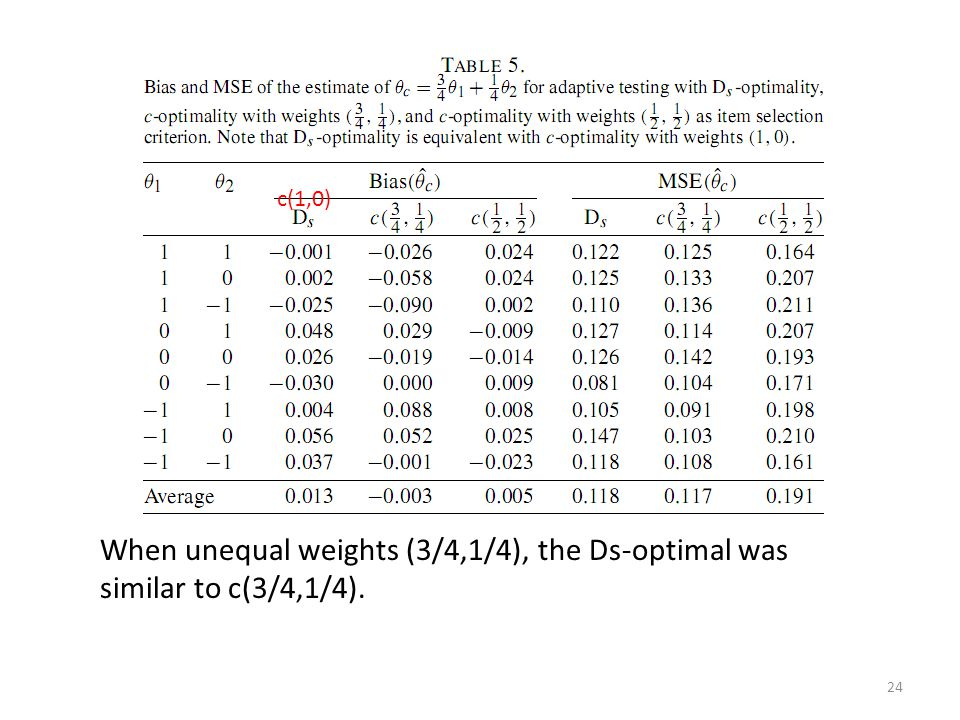 24 c(1,0) When unequal weights (3/4,1/4), the Ds-optimal was similar to c(3/4,1/4).