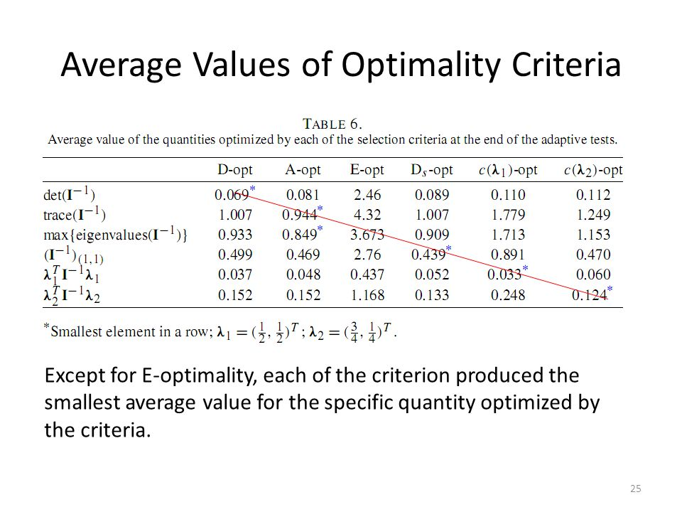 Average Values of Optimality Criteria 25 Except for E-optimality, each of the criterion produced the smallest average value for the specific quantity