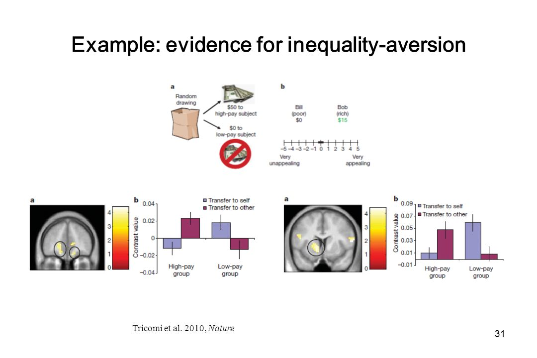 Example: evidence for inequality-aversion Tricomi et al. 2010, Nature 31