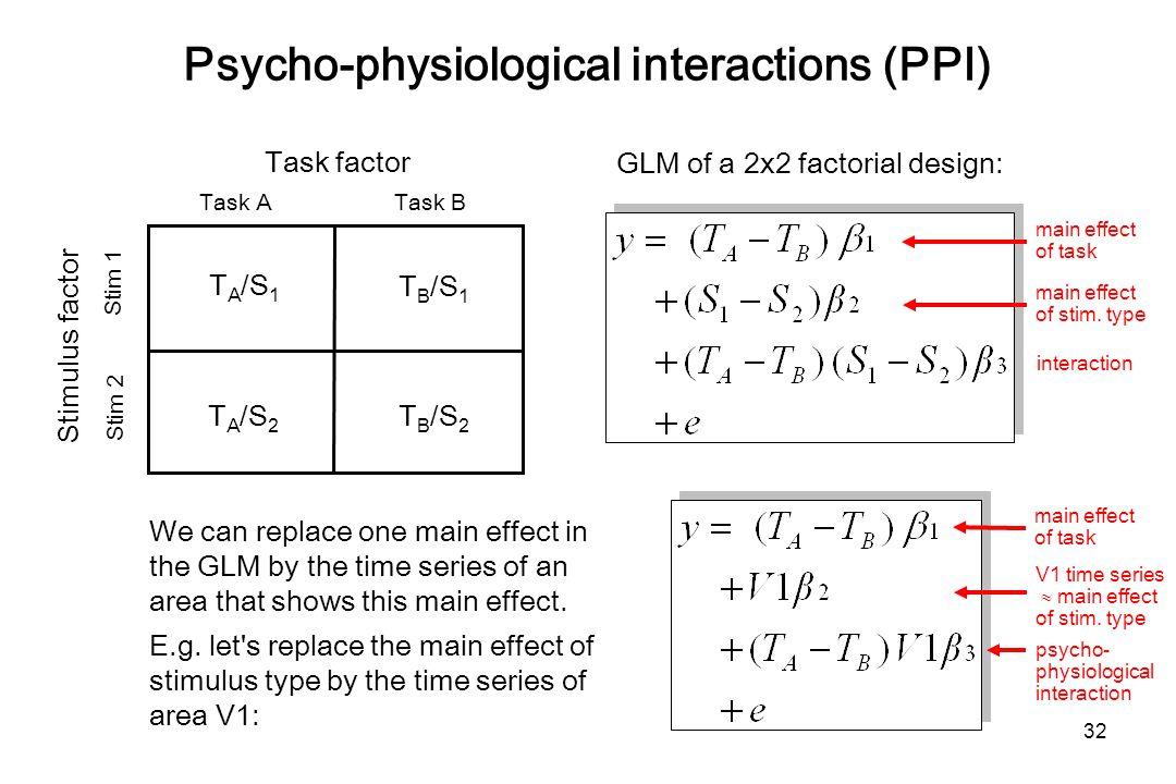 Psycho-physiological interactions (PPI) We can replace one main effect in the GLM by the time series of an area that shows this main effect.