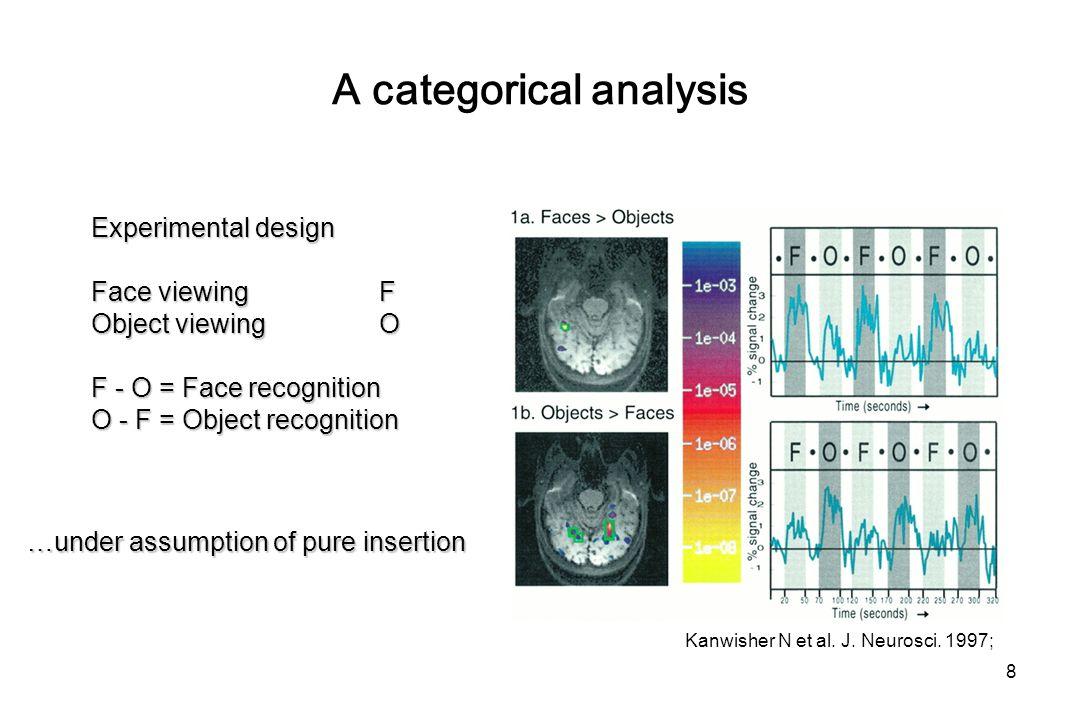 Factorial design 29 A1A2 B2B1 Task (1/2) Viewing Naming Stimuli (A/B) Objects Colours A1 B1 A2 B2 Interaction of task and stimuli: (A1 – B1) – (A2 – B2) Interaction of task and stimuli: (A1 – B1) – (A2 – B2)
