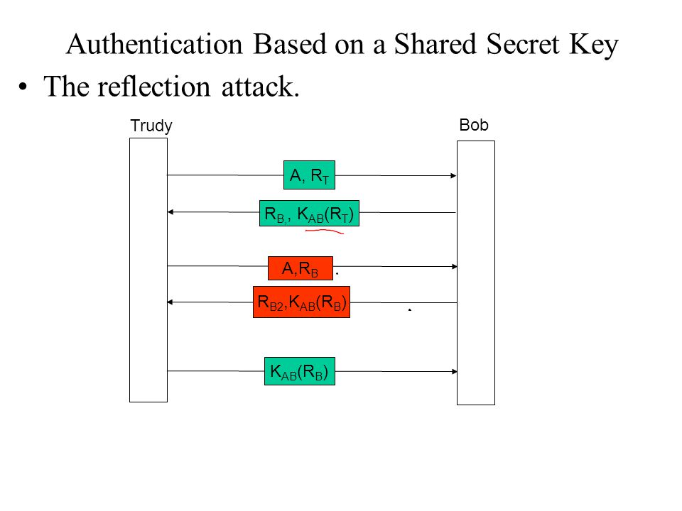 Authentication Based on a Shared Secret Key The reflection attack.