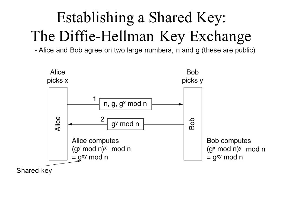 Establishing a Shared Key: The Diffie-Hellman Key Exchange - Alice and Bob agree on two large numbers, n and g (these are public) Shared key