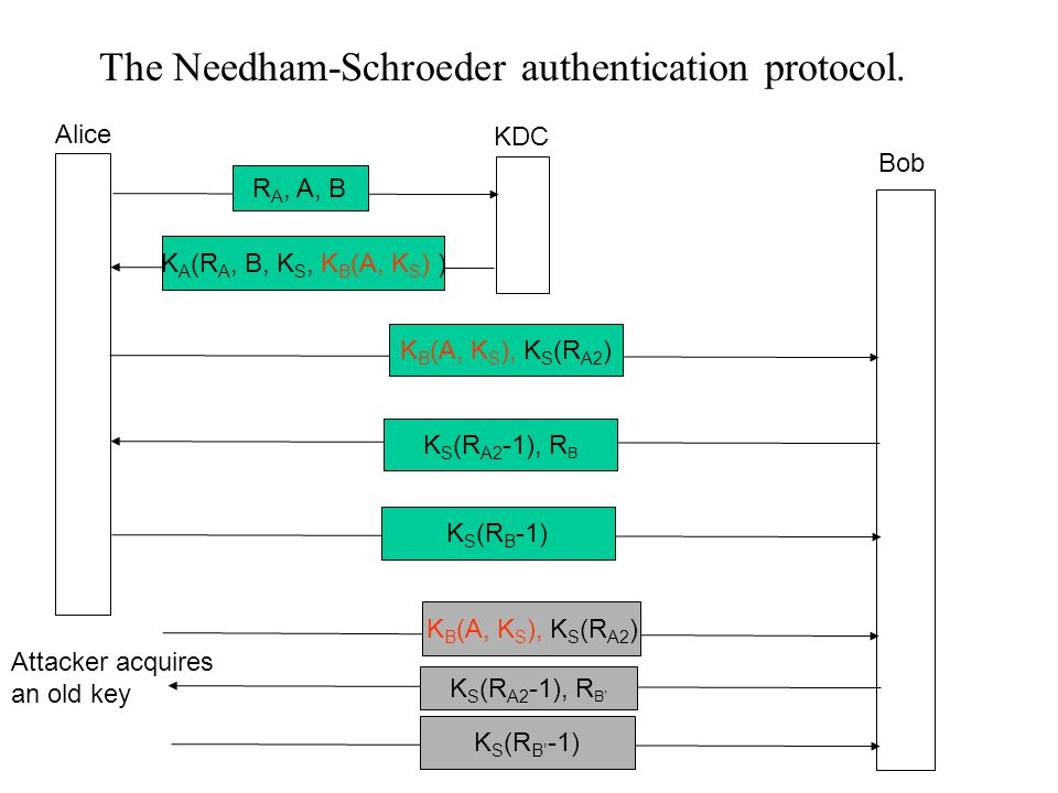 The Needham-Schroeder authentication protocol.