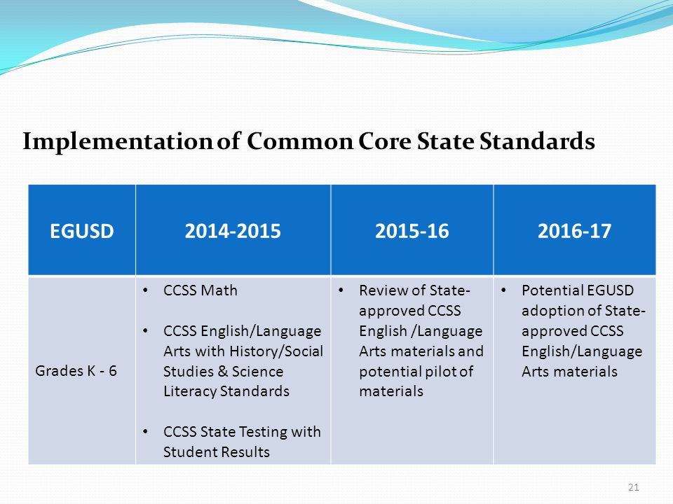 21 Implementation of Common Core State Standards EGUSD 2014-20152015-162016-17 Grades K - 6 CCSS Math CCSS English/Language Arts with History/Social S