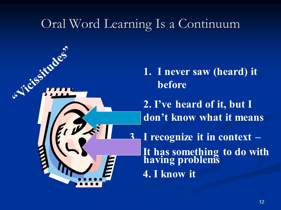 12 Oral Word Learning Is a Continuum Vicissitudes 1.I never saw (heard) it before 2.