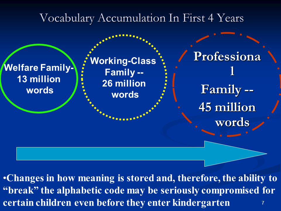 7 Vocabulary Accumulation In First 4 Years Welfare Family- 13 million words Professiona l Family -- 45 million words Working-Class Family -- 26 million words Changes in how meaning is stored and, therefore, the ability to break the alphabetic code may be seriously compromised for certain children even before they enter kindergarten