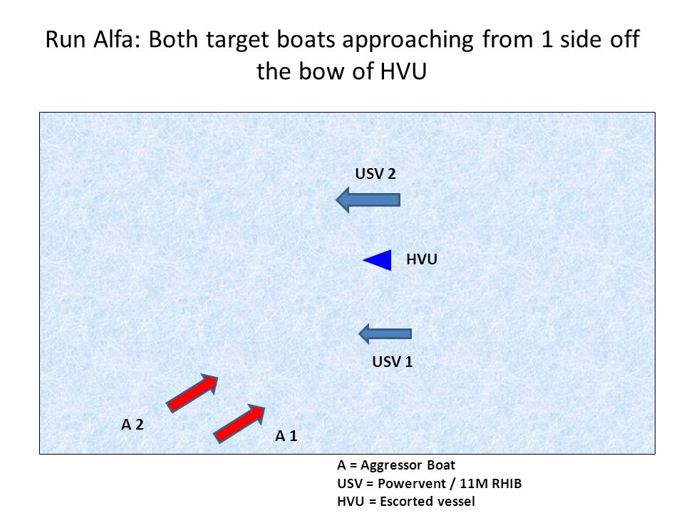 Run Alfa: Both target boats approaching from 1 side off the bow of HVU A 1 A 2 A = Aggressor Boat USV = Powervent / 11M RHIB HVU = Escorted vessel USV 2 USV 1 HVU