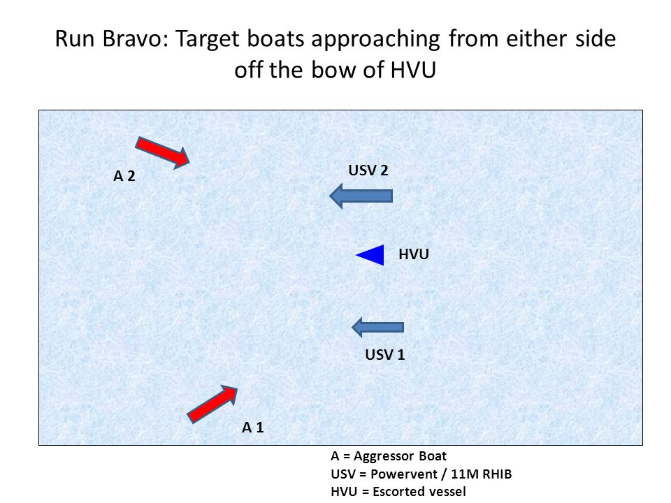 Run Bravo: Target boats approaching from either side off the bow of HVU A 1 A 2 USV 2 USV 1 HVU A = Aggressor Boat USV = Powervent / 11M RHIB HVU = Escorted vessel