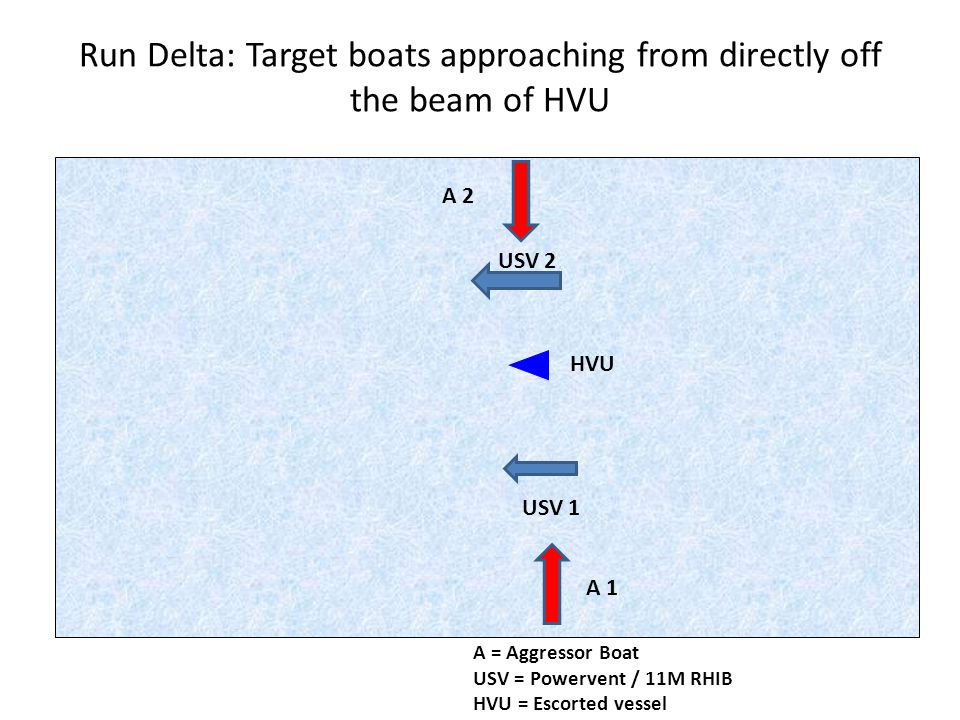 Run Delta: Target boats approaching from directly off the beam of HVU A 1 A 2 USV 2 USV 1 HVU A = Aggressor Boat USV = Powervent / 11M RHIB HVU = Escorted vessel