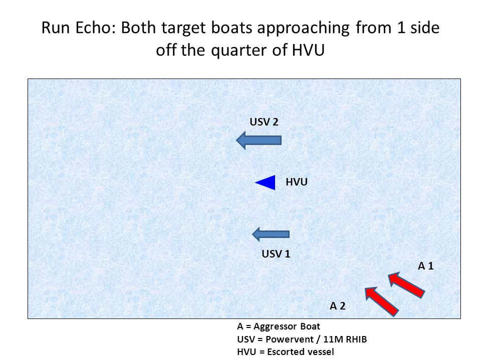 Run Echo: Both target boats approaching from 1 side off the quarter of HVU A 1 A 2 USV 2 USV 1 HVU A = Aggressor Boat USV = Powervent / 11M RHIB HVU =