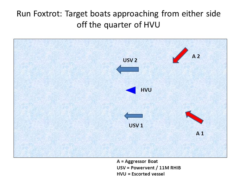Run Foxtrot: Target boats approaching from either side off the quarter of HVU A 1 A 2 USV 2 USV 1 HVU A = Aggressor Boat USV = Powervent / 11M RHIB HVU = Escorted vessel