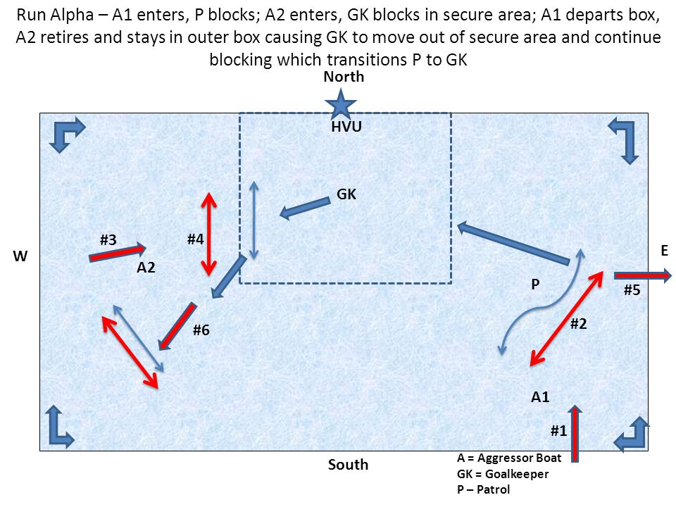 Run Alpha – A1 enters, P blocks; A2 enters, GK blocks in secure area; A1 departs box, A2 retires and stays in outer box causing GK to move out of secu