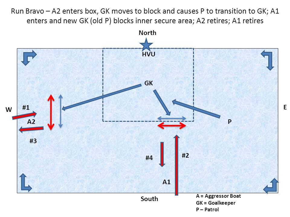 Run Bravo – A2 enters box, GK moves to block and causes P to transition to GK; A1 enters and new GK (old P) blocks inner secure area; A2 retires; A1 r