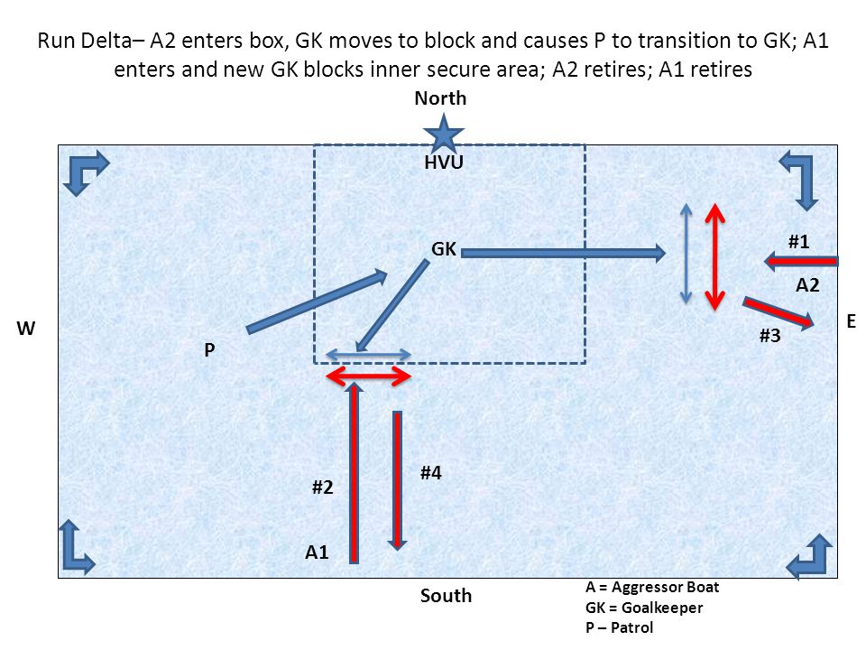Run Delta– A2 enters box, GK moves to block and causes P to transition to GK; A1 enters and new GK blocks inner secure area; A2 retires; A1 retires A1 A2 A = Aggressor Boat GK = Goalkeeper P – Patrol GK P North South W E HVU #2 #1 #3 #4