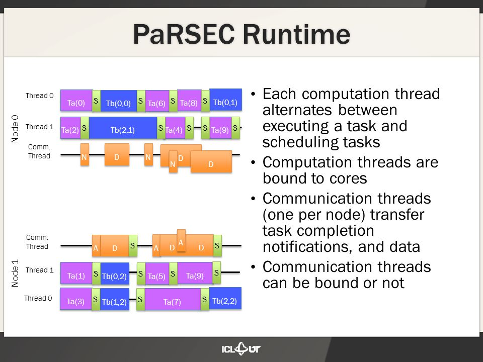 PaRSEC Runtime Each computation thread alternates between executing a task and scheduling tasks Computation threads are bound to cores Communication t