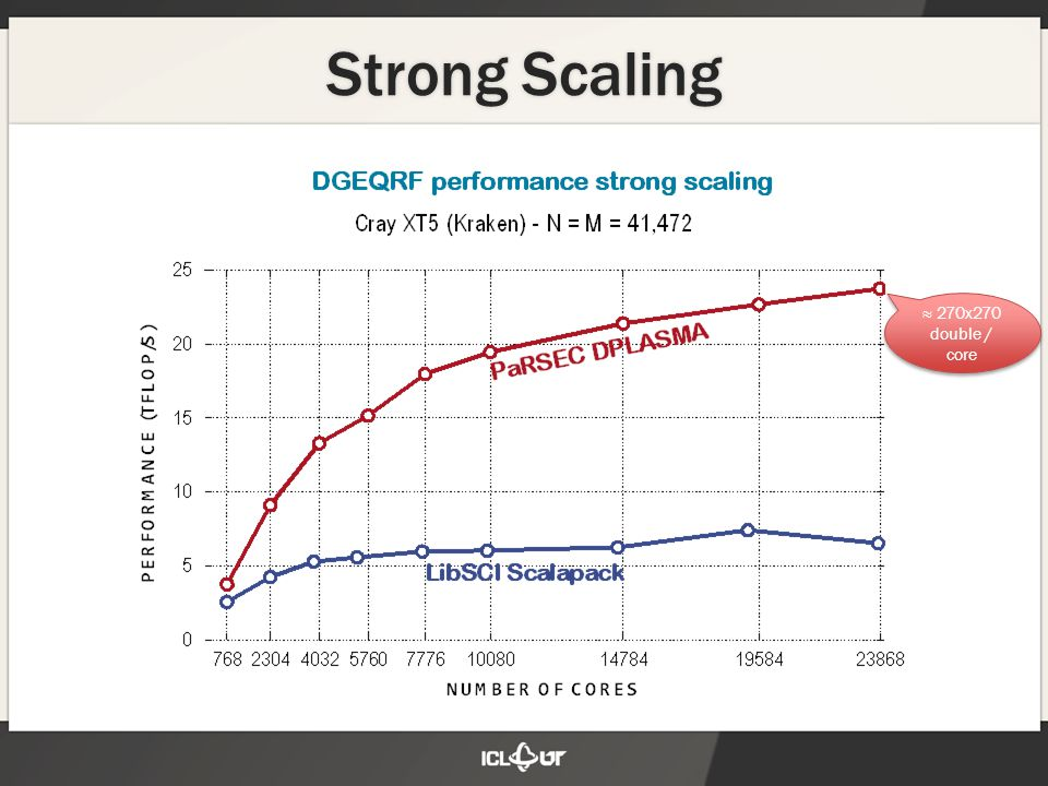 Strong Scaling ≈ 270x270 double / core