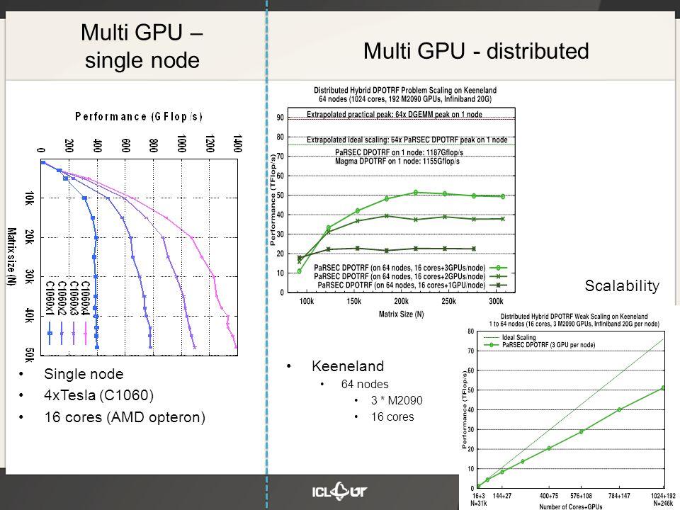 Single node 4xTesla (C1060) 16 cores (AMD opteron) Multi GPU – single node Multi GPU - distributed Scalability Keeneland 64 nodes 3 * M2090 16 cores