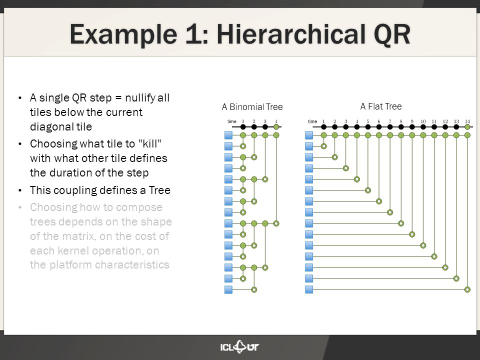 Example 1: Hierarchical QR A single QR step = nullify all tiles below the current diagonal tile Choosing what tile to kill with what other tile defines the duration of the step This coupling defines a Tree Choosing how to compose trees depends on the shape of the matrix, on the cost of each kernel operation, on the platform characteristics A Binomial Tree A Flat Tree