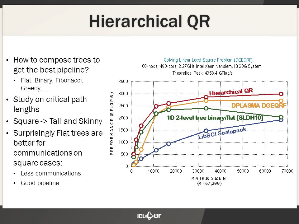 Hierarchical QR How to compose trees to get the best pipeline.