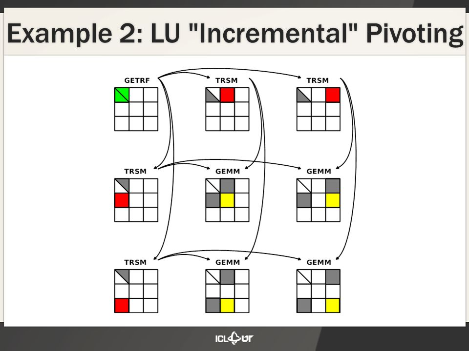 Example 2: LU Incremental Pivoting