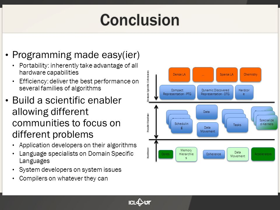Conclusion Programming made easy(ier) Portability: inherently take advantage of all hardware capabilities Efficiency: deliver the best performance on several families of algorithms Build a scientific enabler allowing different communities to focus on different problems Application developers on their algorithms Language specialists on Domain Specific Languages System developers on system issues Compilers on whatever they can Cores Memory Hierarchie s Coherence Data Movement Accelerators Data Movement Parallel Runtime Hardware Domain Specific Extensions Schedulin g Data Compact Representation - PTG Dynamic Discovered Representation - DTG Specialize dKernels Tasks Hardcor e Dense LA … … Sparse LA Chemistry