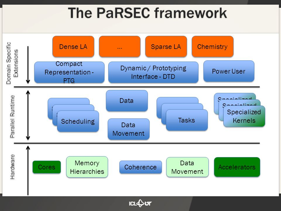 The PaRSEC framework Cores Memory Hierarchies Coherence Data Movement Accelerators Data Movement Parallel Runtime Hardware Domain Specific Extensions Scheduling Data Compact Representation - PTG Dynamic / Prototyping Interface - DTD Specialized Kernels Tasks Power User Dense LA … … Sparse LA Chemistry