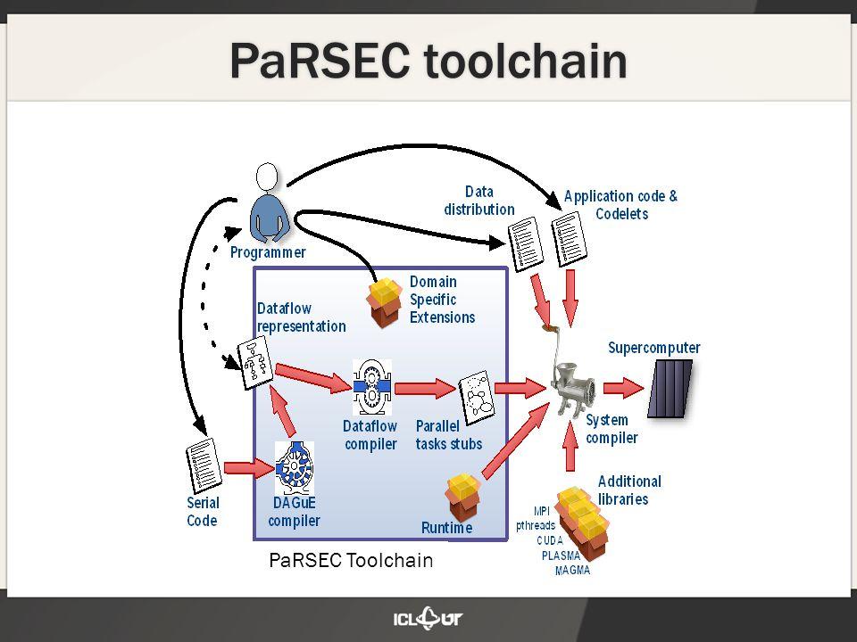 PaRSEC toolchain PaRSEC Toolchain