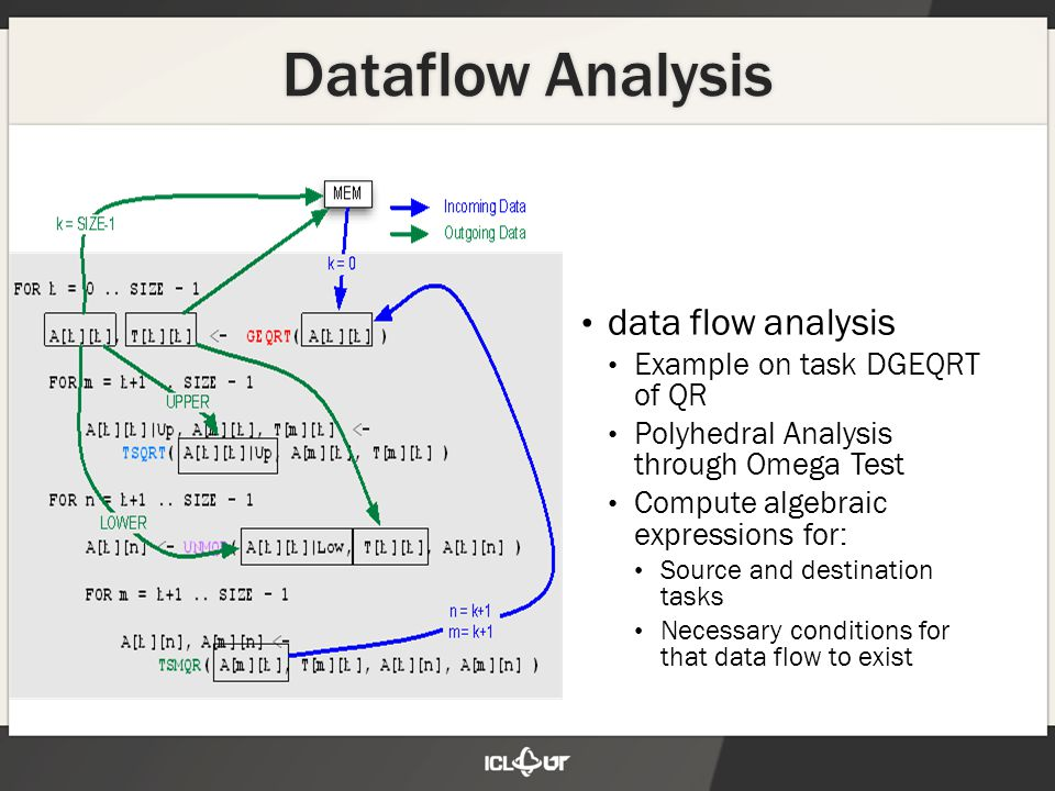 Dataflow Analysis data flow analysis Example on task DGEQRT of QR Polyhedral Analysis through Omega Test Compute algebraic expressions for: Source and destination tasks Necessary conditions for that data flow to exist