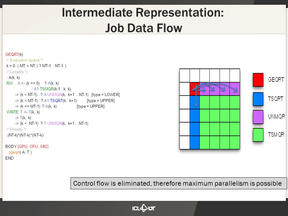 Intermediate Representation: Job Data Flow Control flow is eliminated, therefore maximum parallelism is possible GEQRT(k) /* Execution space */ k = 0.