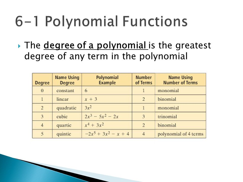  The degree of a polynomial is the greatest degree of any term in the polynomial