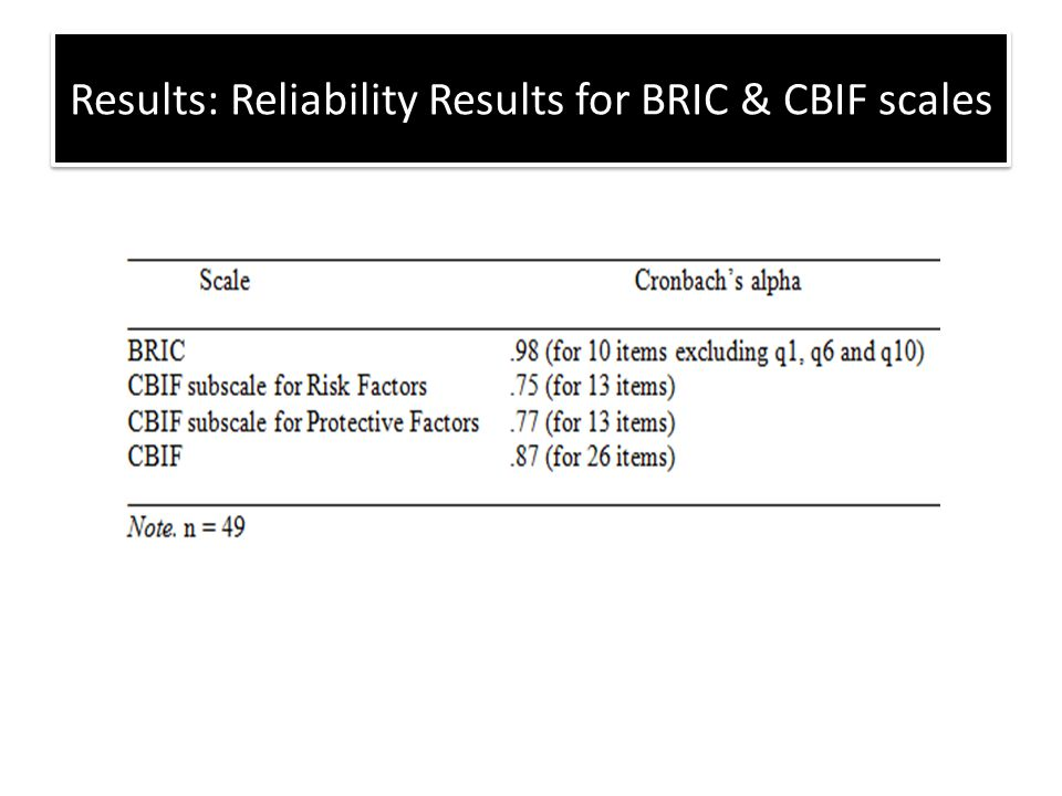 Results: Reliability Results for BRIC & CBIF scales