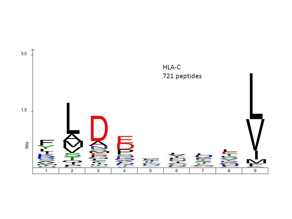 HLA-C 721 peptides