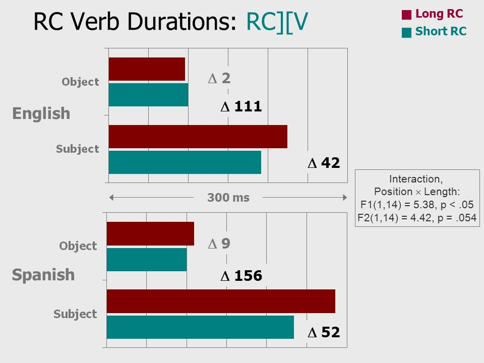 RC Verb Durations: RC][V Long RC Short RC 300 ms English Spanish Interaction, Position  Length: F1(1,14) = 5.38, p <.05 F2(1,14) = 4.42, p =.054  2  42  9  52  111  156