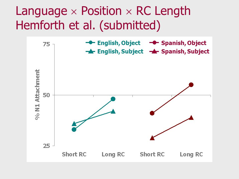 Language  Position  RC Length Hemforth et al.