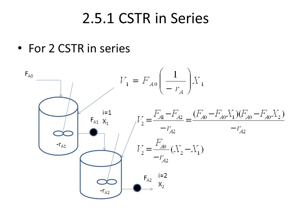 Levenspiel CSTR Plot Volume of CSTR1 Volume of CSTR2 For the same overall conversion, the total volume for 2 CSTRs in series is less than that required for one CSTR