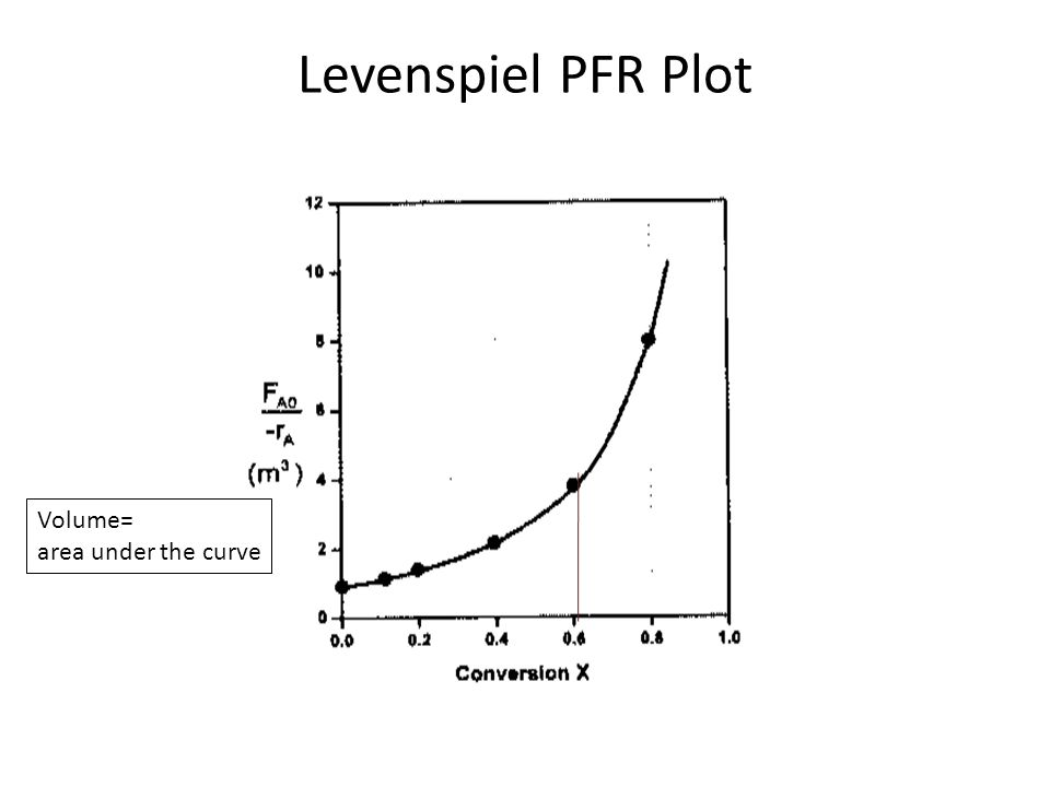 2.3.3 Packed Bed Reactor Packed bed reactors are analogous to PFR Differential form of the design equation used to analyze the reactor pressure drop Integral form used to determine the catalyst weight in the absence of pressure drop