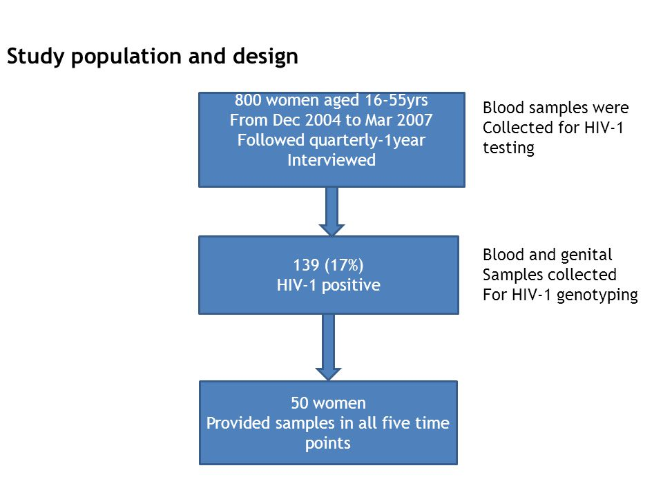 Blood samples were Collected for HIV-1 testing Blood and genital Samples collected For HIV-1 genotyping Study population and design 800 women aged 16-55yrs From Dec 2004 to Mar 2007 Followed quarterly-1year Interviewed 139 (17%) HIV-1 positive 50 women Provided samples in all five time points