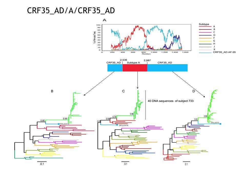 CRF35_AD/A/CRF35_AD