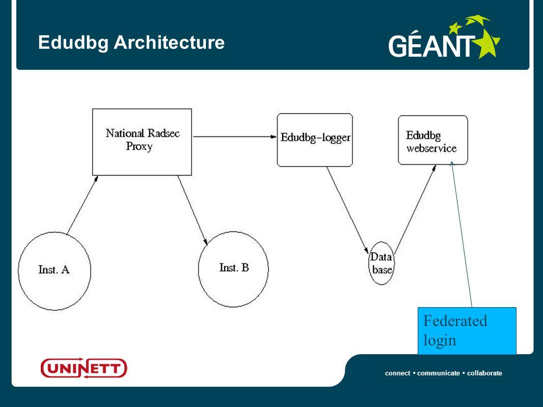 connect communicate collaborate Edudbg Architecture Federated login
