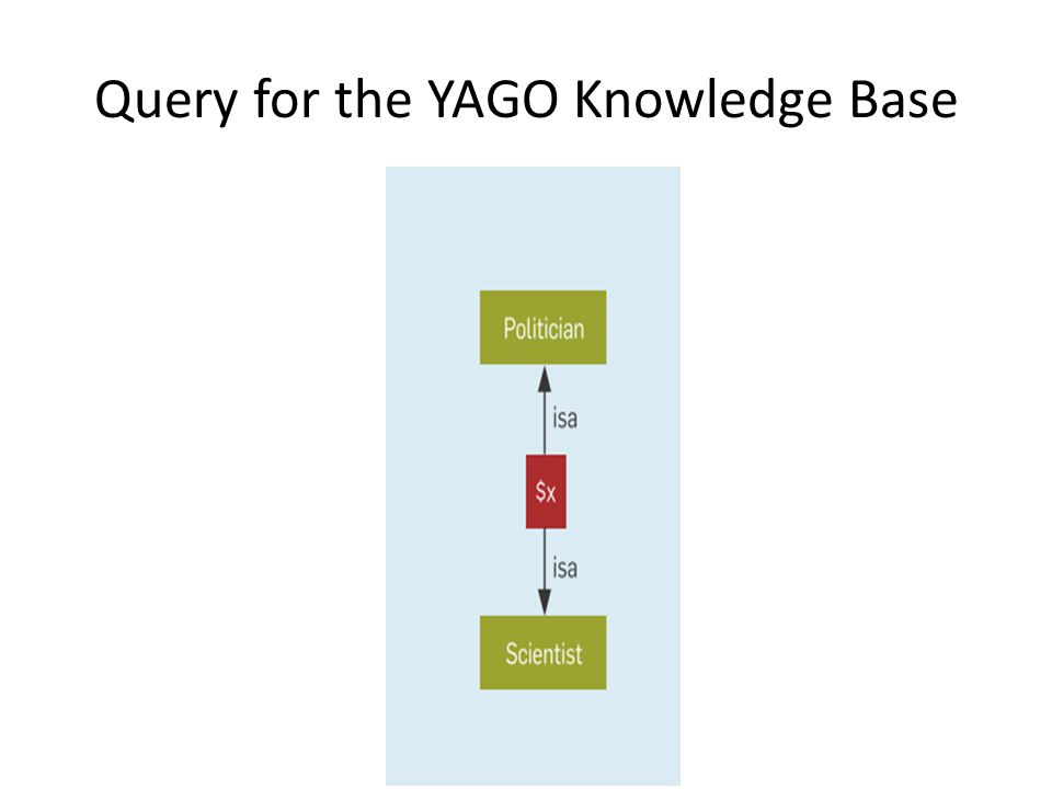 Query for the YAGO Knowledge Base