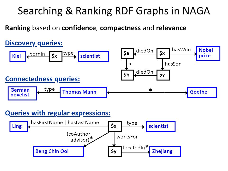 Searching & Ranking RDF Graphs in NAGA Queries with regular expressions: Discovery queries: Connectedness queries: Ling$xscientist type hasFirstName | hasLastName $yZhejiang locatedIn * worksFor Beng Chin Ooi (coAuthor | advisor) * Kiel$xscientist type bornIn Ranking based on confidence, compactness and relevance $x Nobel prize hasWon $a diedOn $y hasSon $b diedOn > Thomas MannGoethe * German novelist type