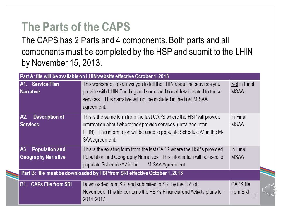 CAPS Overview  In order to facilitate the negotiation of the M-SAAs with HSPs each HSP will be required to submit a planning document known as the Community Accountability Planning Submission (CAPS).