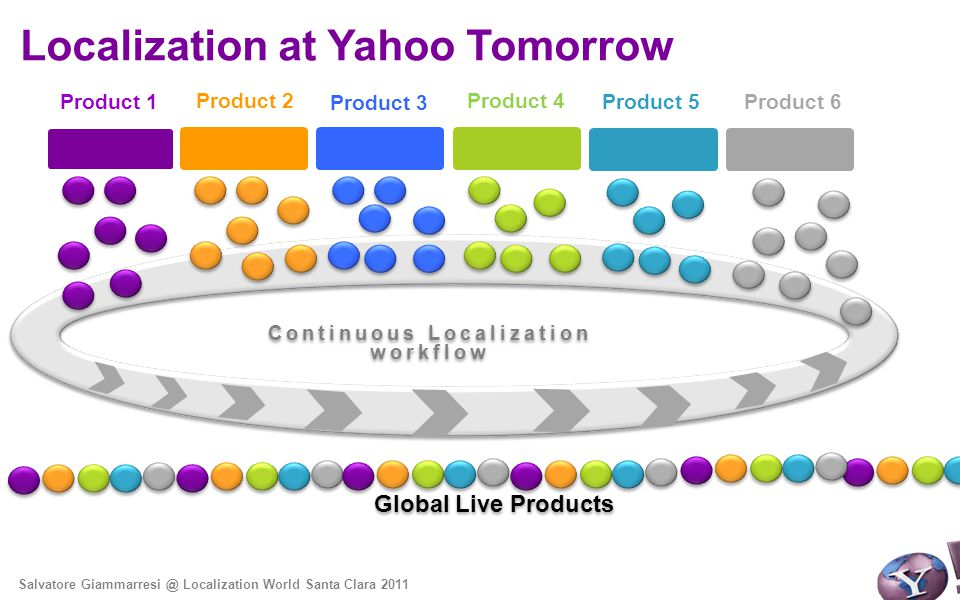 Global Live Products Localization at Yahoo Tomorrow Salvatore Giammarresi @ Localization World Santa Clara 2011 Product 1 Product 2Product 4 Product 5 Product 6 Continuous Localization workflow Product 3