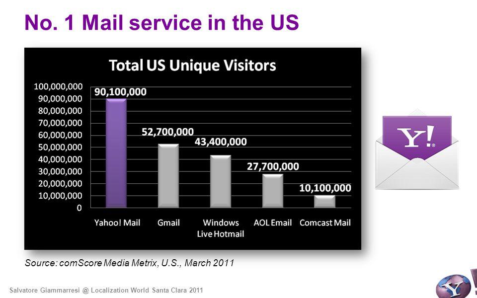 No. 1 Mail service in the US Source: comScore Media Metrix, U.S., March 2011 Salvatore Giammarresi @ Localization World Santa Clara 2011
