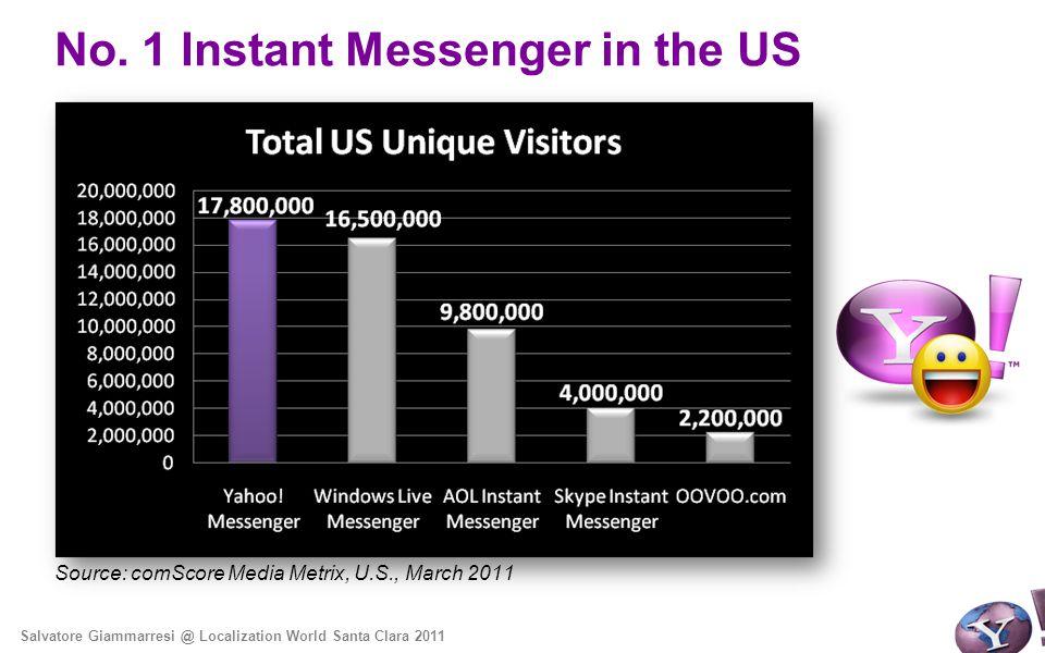 No. 1 Instant Messenger in the US Source: comScore Media Metrix, U.S., March 2011 Salvatore Giammarresi @ Localization World Santa Clara 2011