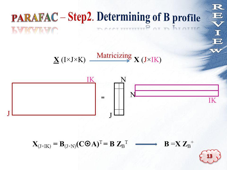 X (I×J×K)X (J×IK) B =X Z B + = J IK N J N Matricizing X (J×IK) = B (J×N) (C  A) T = B Z B T
